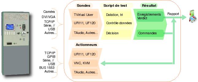 Systèmes de vérification de datation
